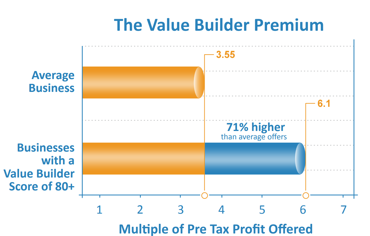 Value Builder Premium